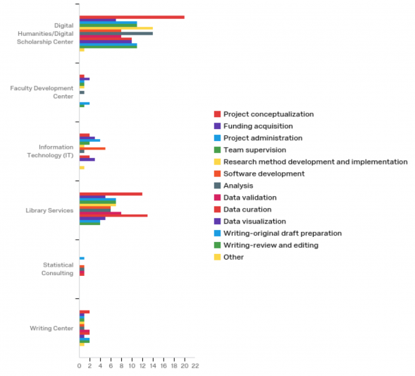 responses to survey question about which campus services were involved in research activities for DH project
